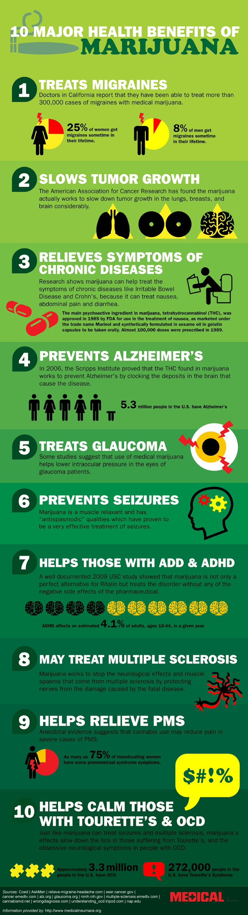 10 major health benefits from cannabis